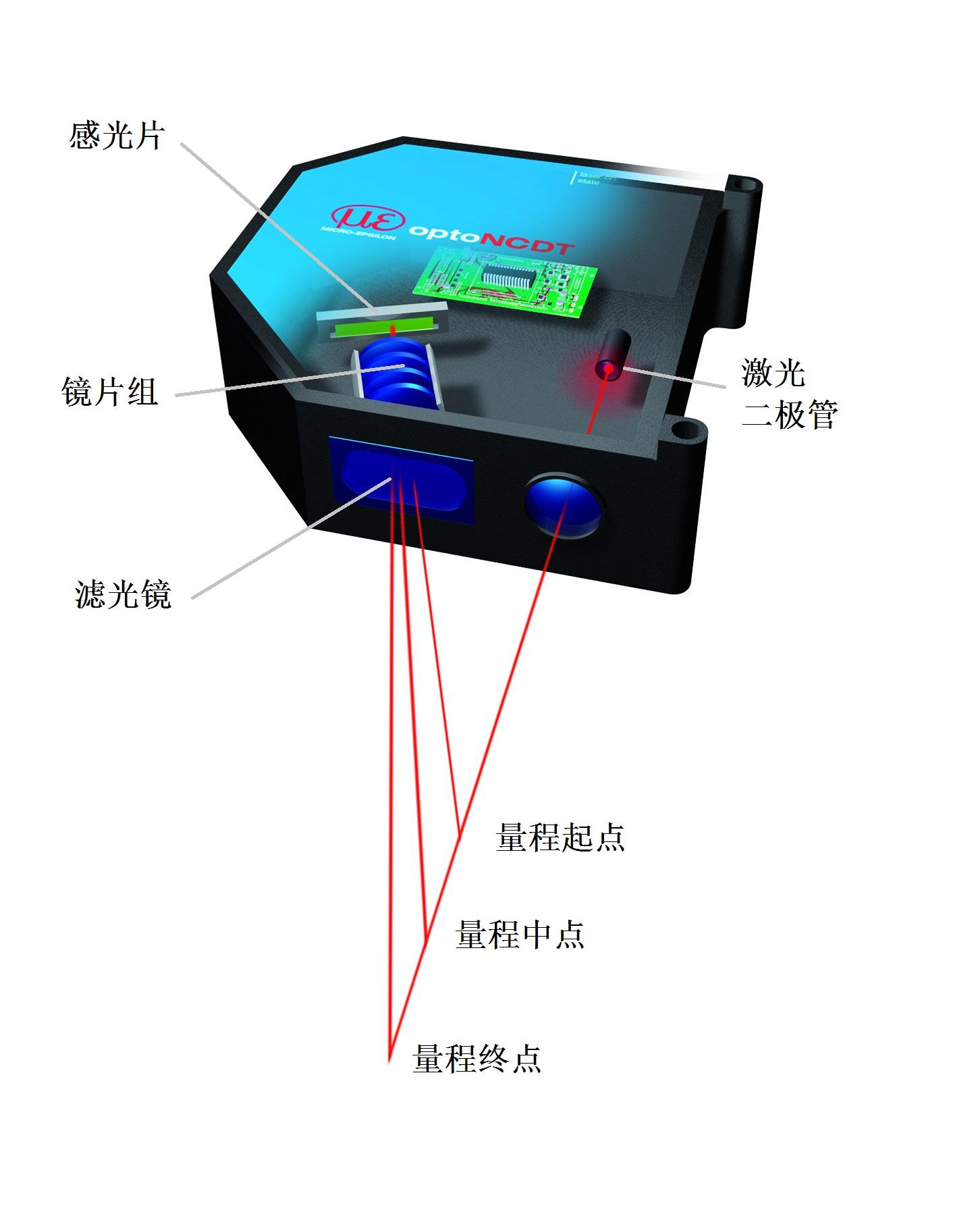 激光位移传感器原理和结构