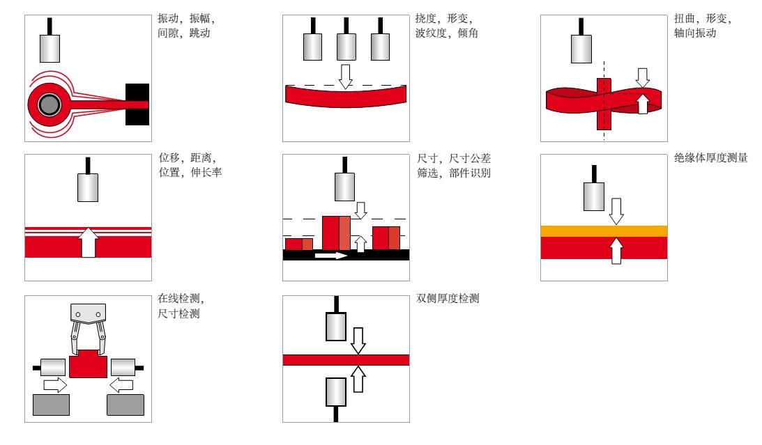 电涡流传感器应用案例