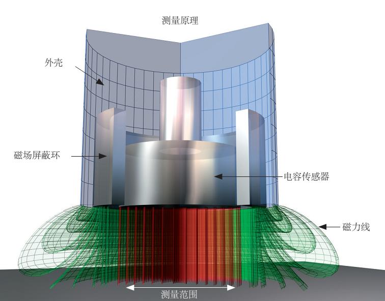 电容传感器原理