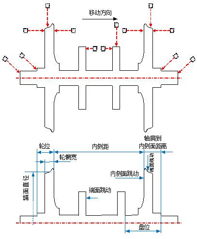 MICRO EPSILON位移传感器在铁路轮对测量中的应用
